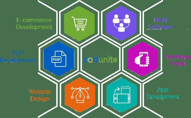 Home | Software development |mlm softwares | Recharge softwares